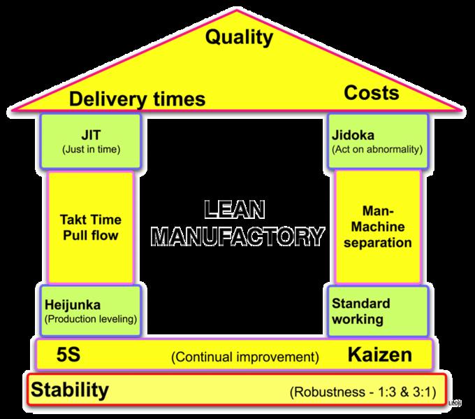 680px-Lean_manufactory_house
